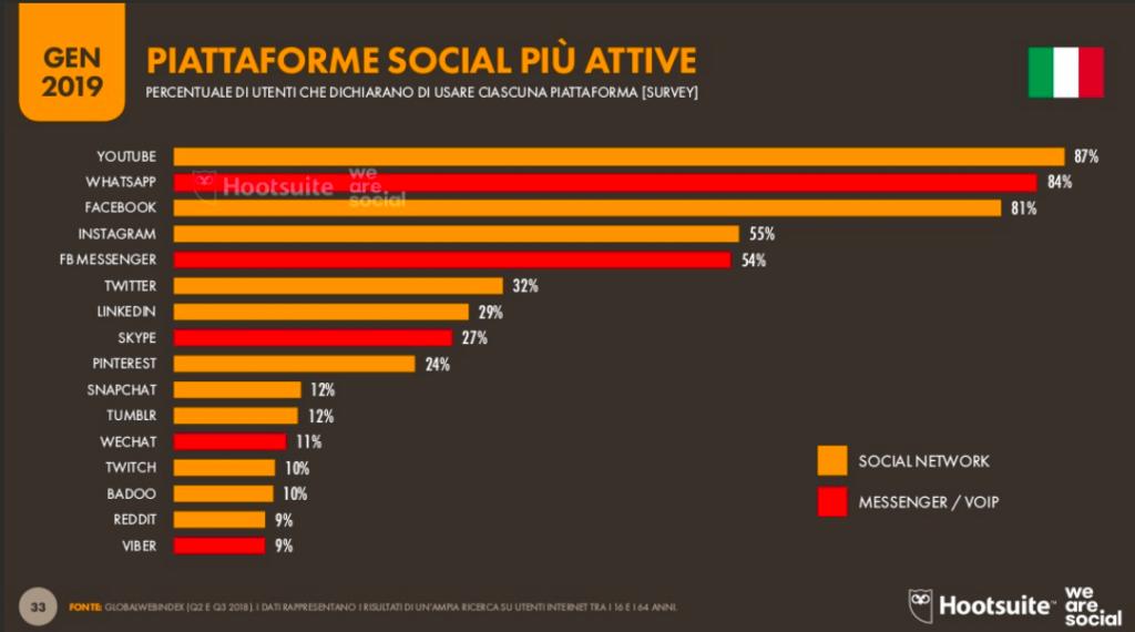 social-web-index