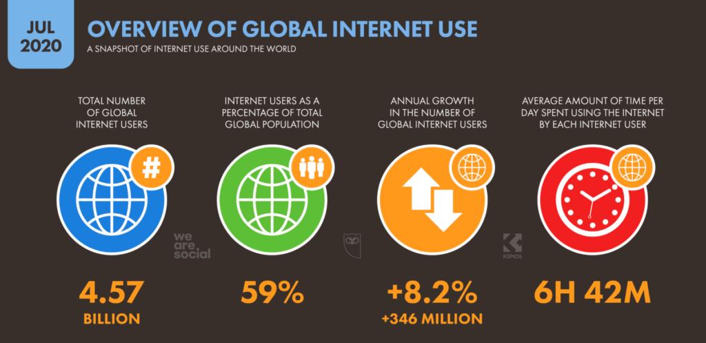 internet utilizzo mondiale