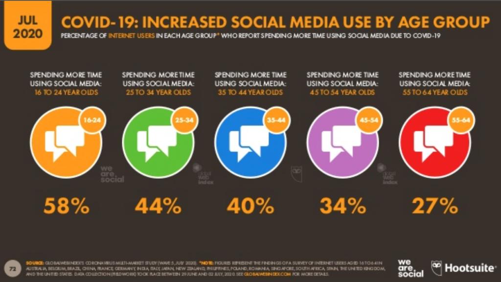 global we index social media